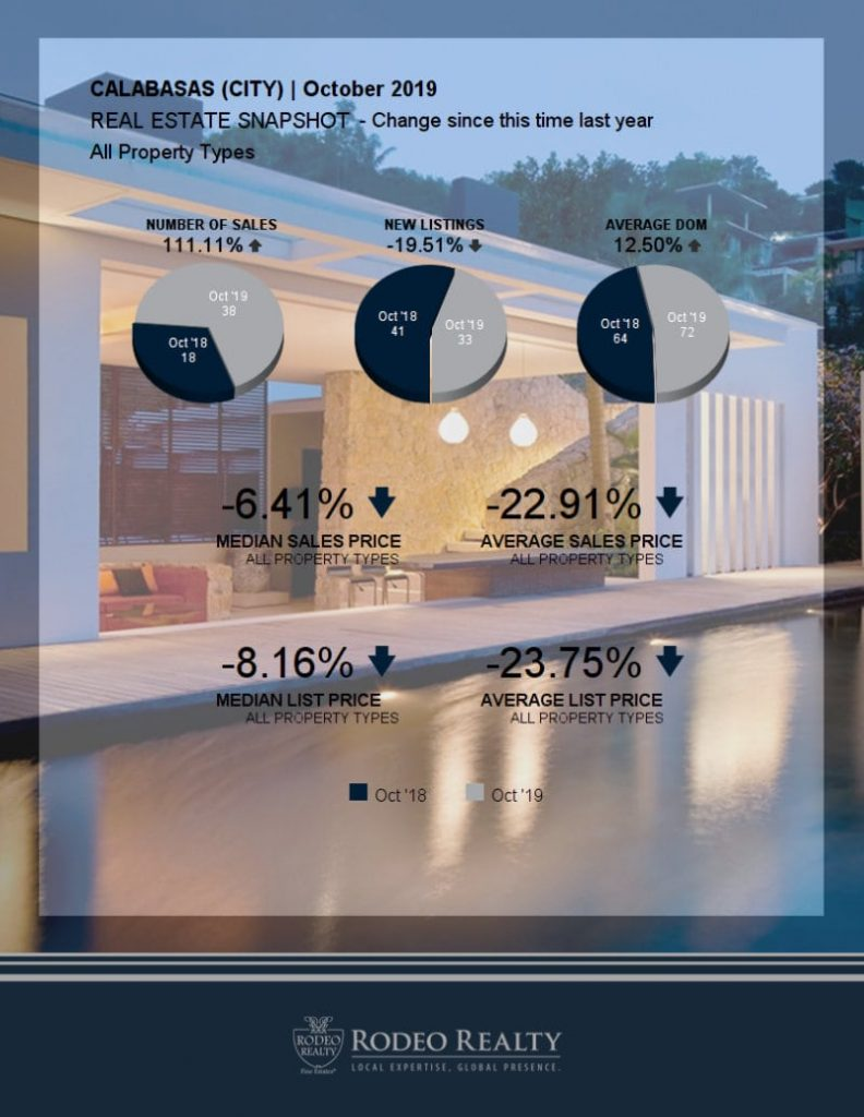 Calabasas Real Estate Snapshot