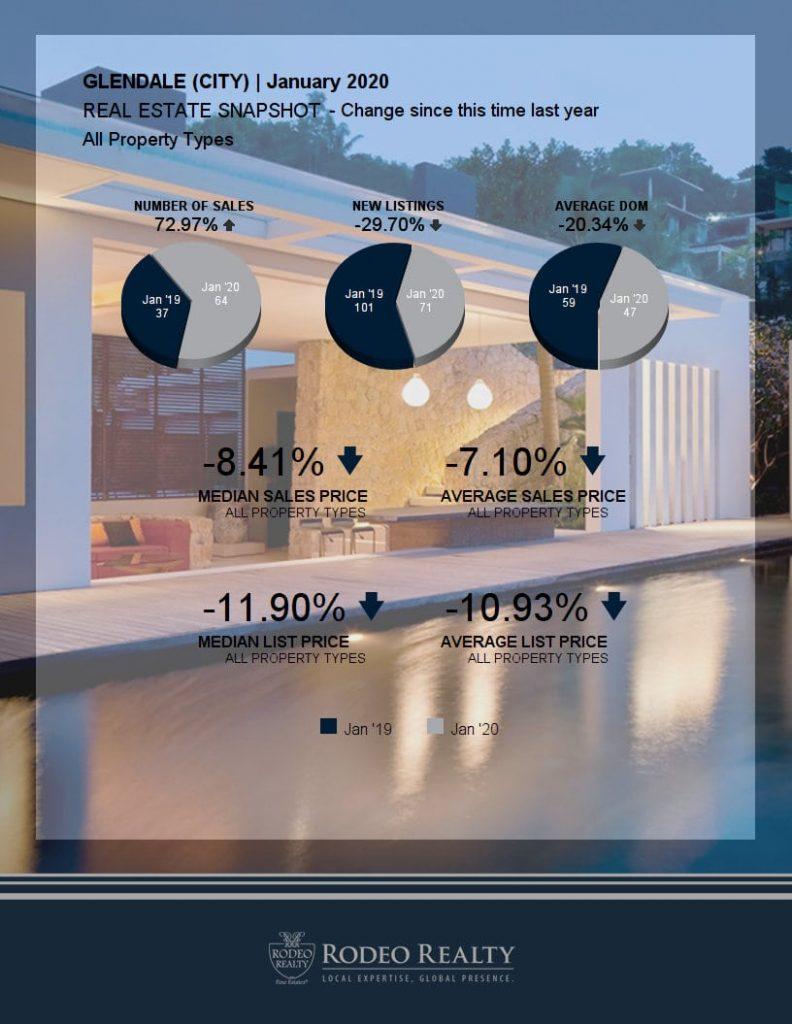 Glendale Real Estate Snapshot