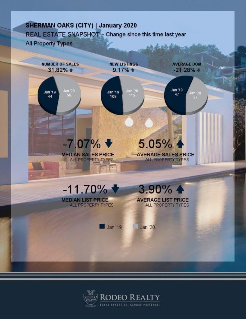 Sherman Oaks Real Estate Snapshot
