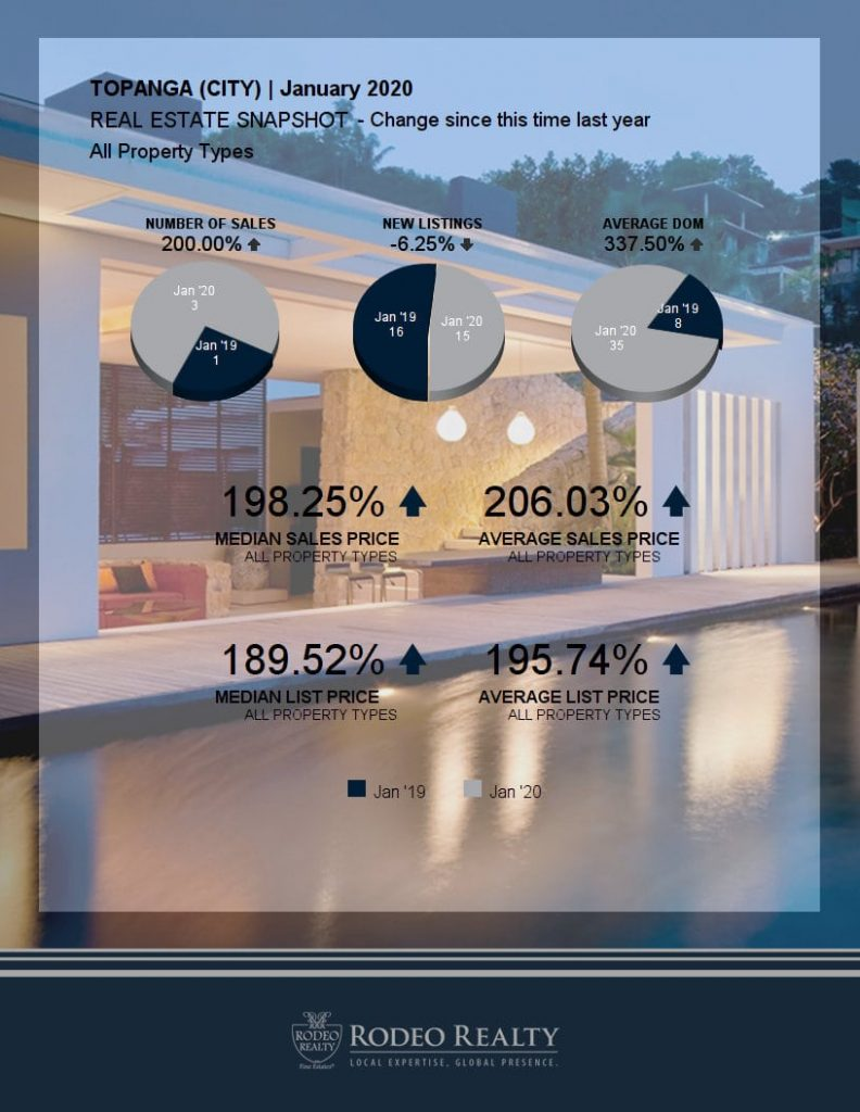 Topanga Real Estate Snapshot