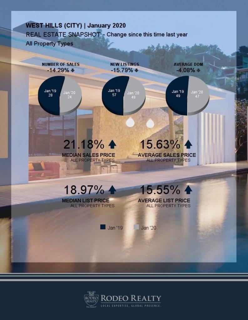 WEst Hills Real Estate Snapshot