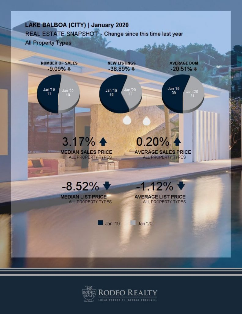Lake Balboa Real Estate Snapshot