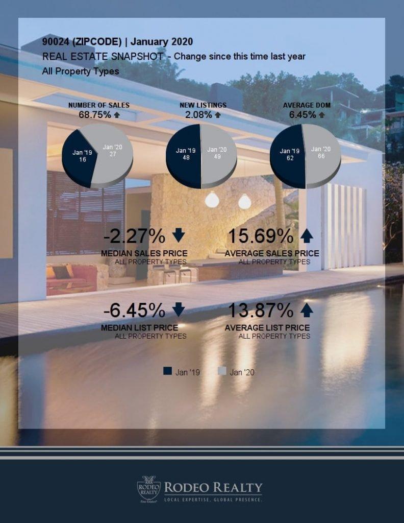 Westwood Real Estate Snapshot
