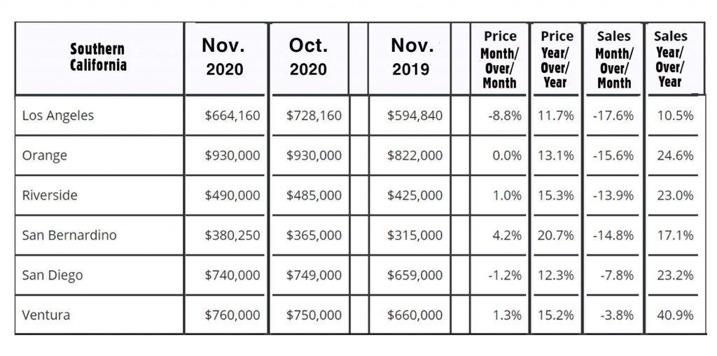 SoutherCalifornia-Home Value Statistics