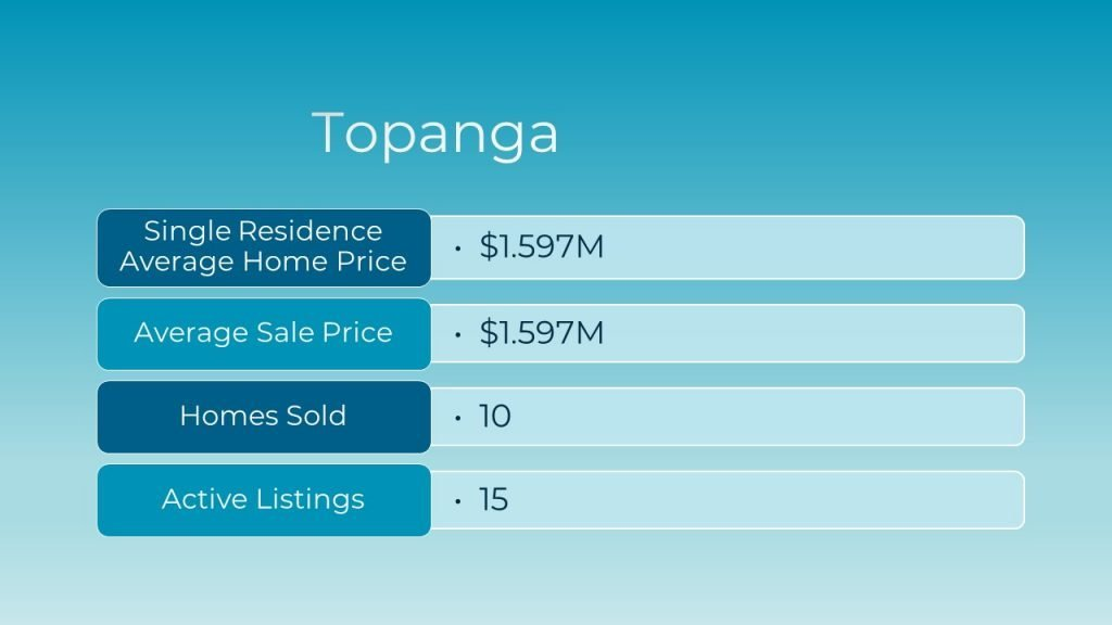 March 2021 Real Estate Market Update for Topanga