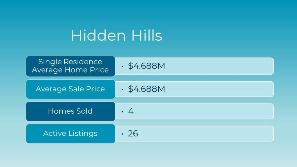 March 2021 Real Estate Market Update for Hidden Hills