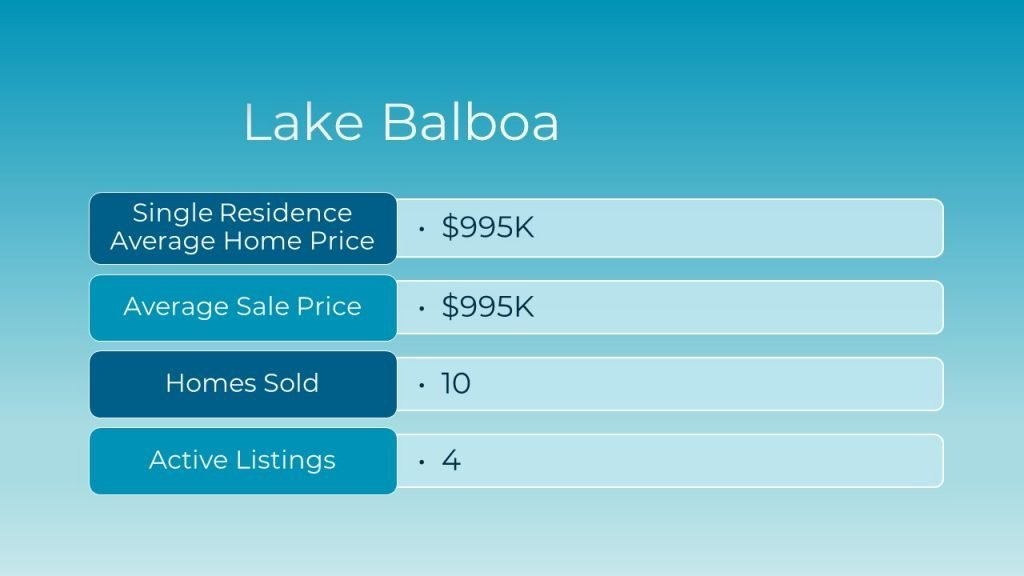 March 2021 Real Estate Market Update for lake Balboa