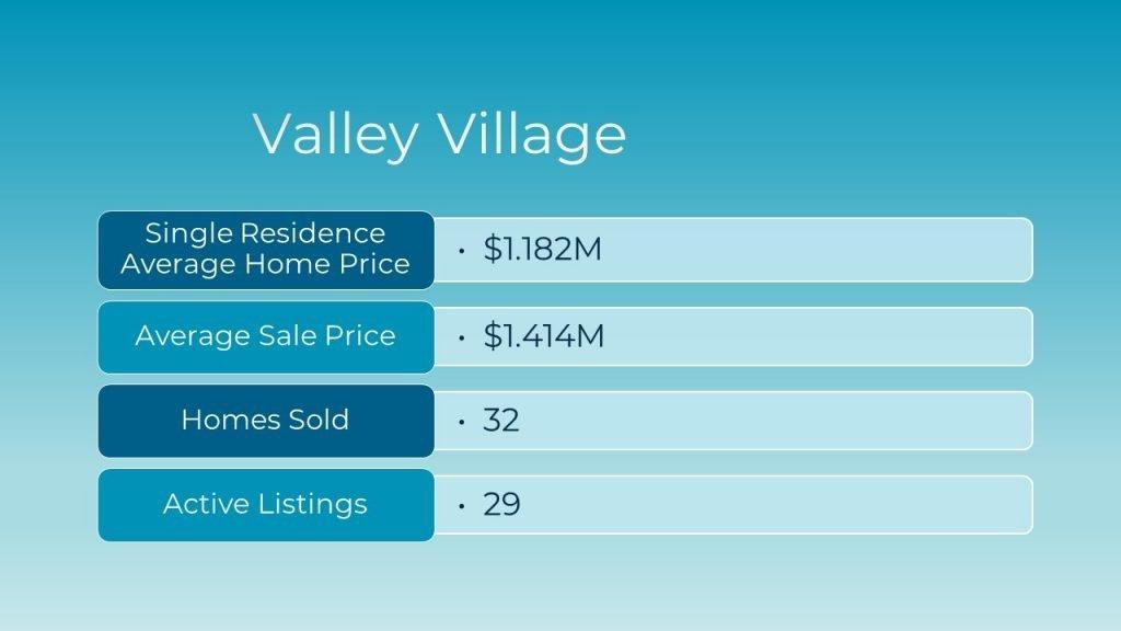 April 2021 Real Estate Market Update for Valley Village