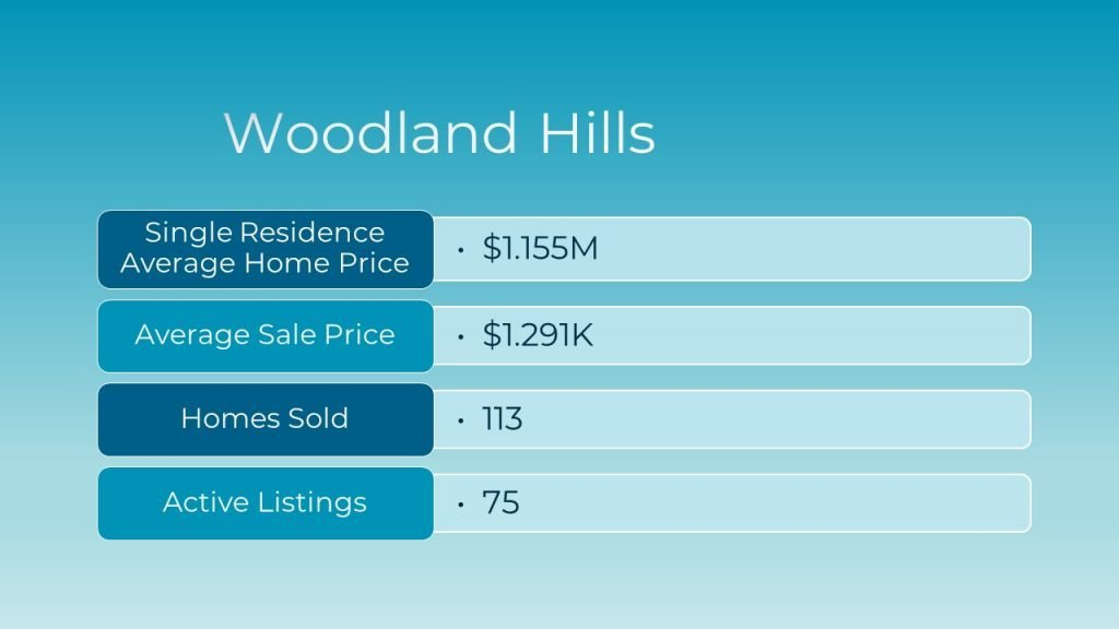 April 2021 Real Estate Market Update for Woodland Hills