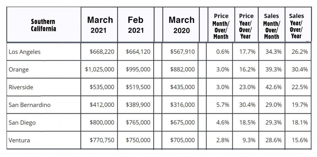 SoCal-RealEstate Statistics March2021