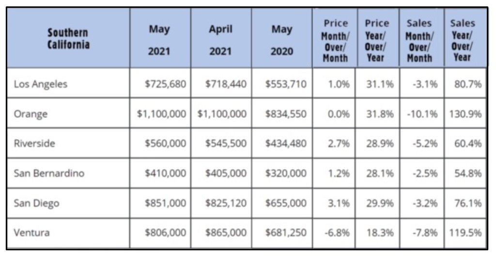 SoCal Home Sales Chart