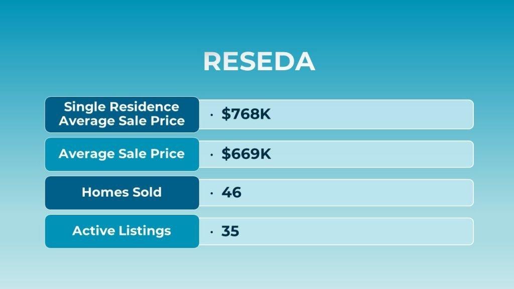 Reseda July 2021 Real Estate Market Update Slide