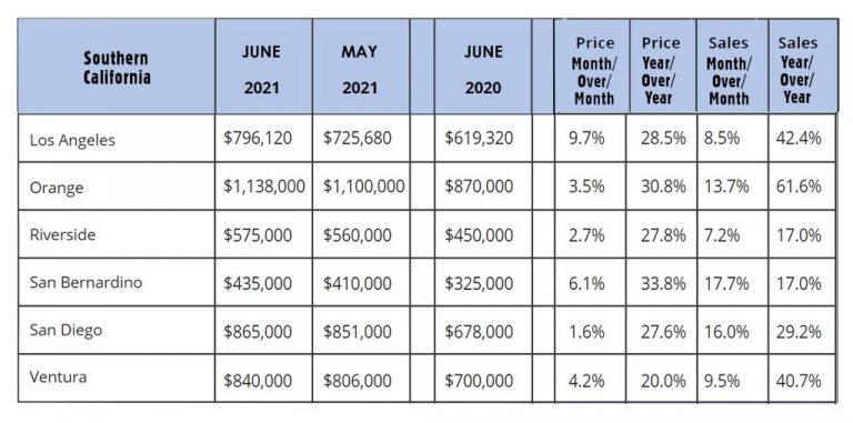 SoCal Market Stats-Jun2021