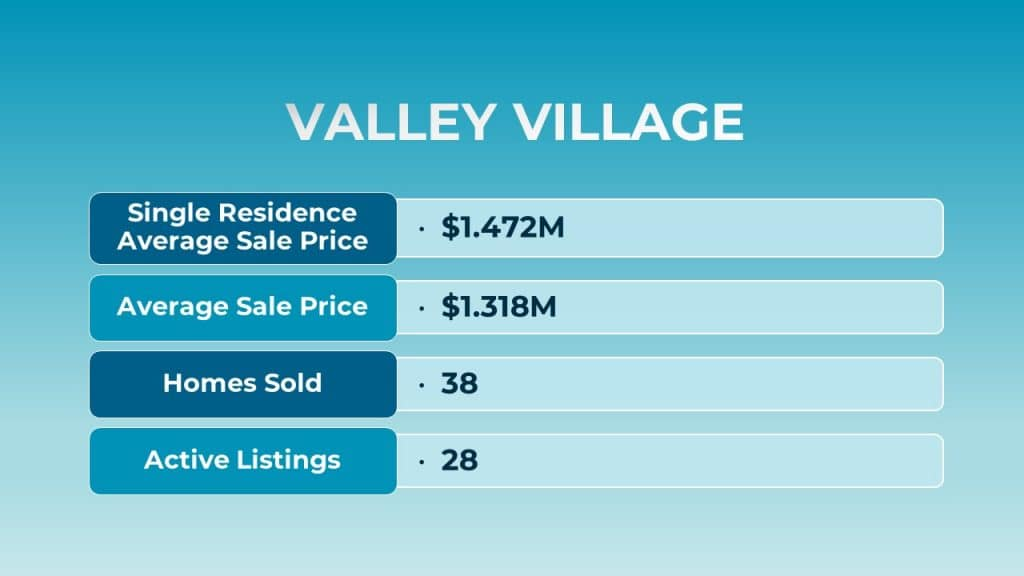Aug 2021 Valley Village Real Estate Stats