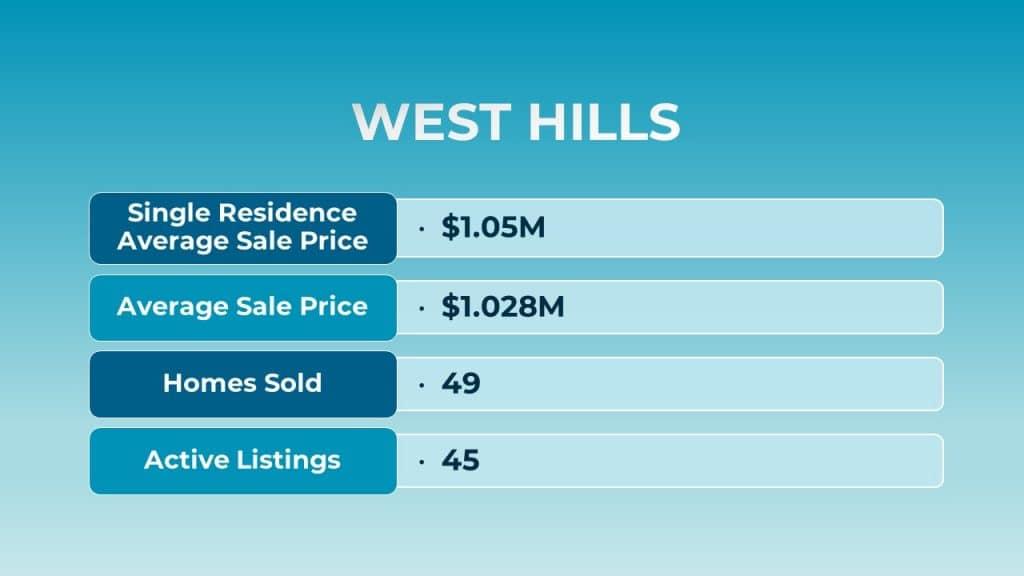 Aug 2021 West Hills Real Estate Stats