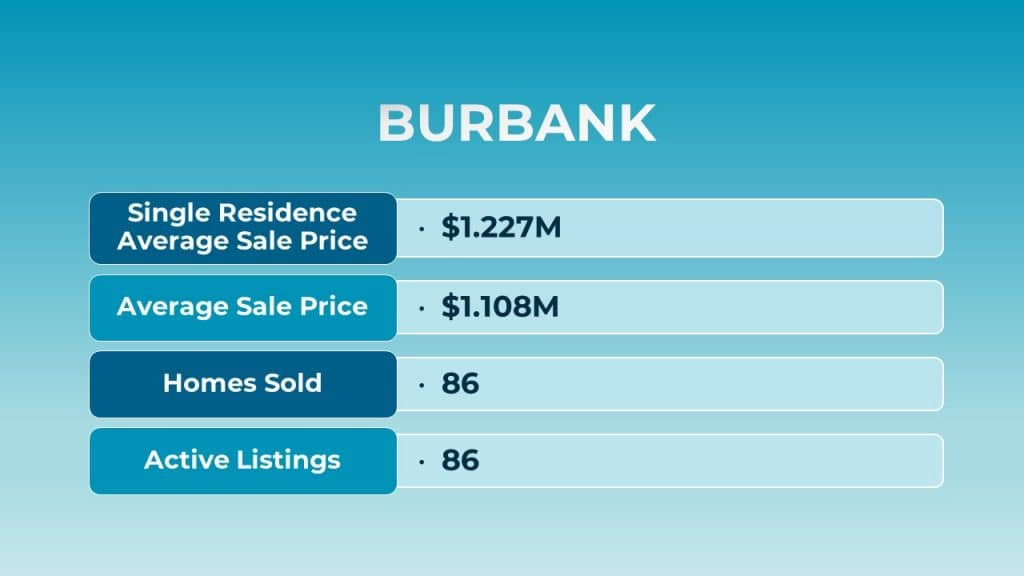 Aug 2021 Burbank Real Estate Stats