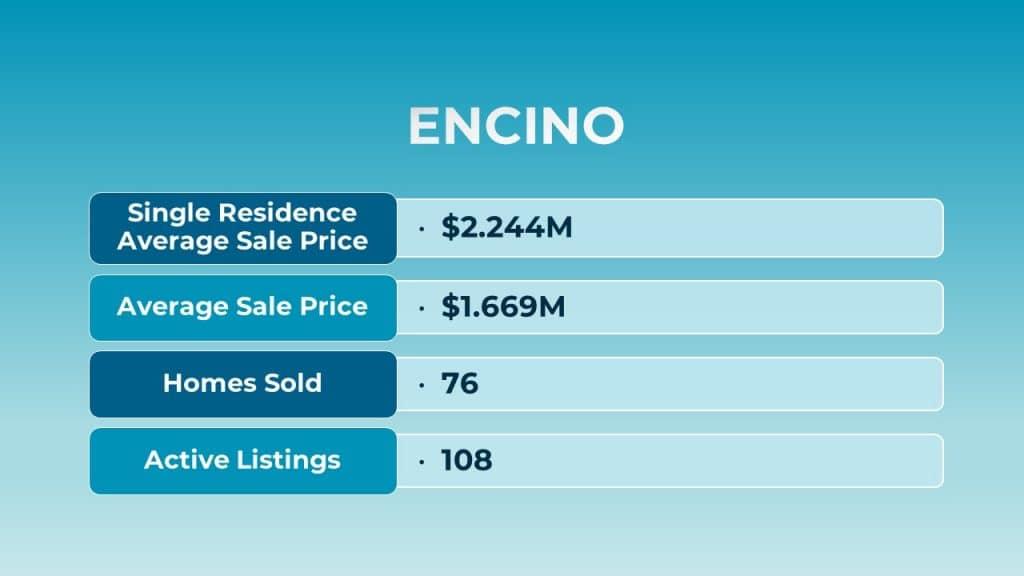 Aug 2021 Encino Real Estate Stats